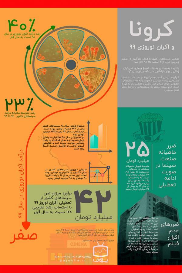 تاثیر کرونا بر اقتصاد سینمای ایران,اخبار فیلم و سینما,خبرهای فیلم و سینما,سینمای ایران