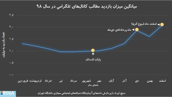 استفاده از تلگرام توسط مردم ایران در سال 98,اخبار دیجیتال,خبرهای دیجیتال,شبکه های اجتماعی و اپلیکیشن ها