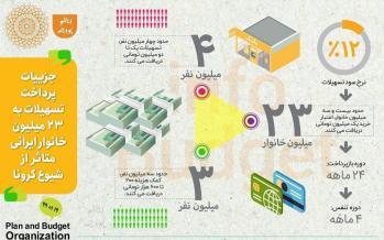 اینفوگرافیک تسهیلات به خانوارهای ایرانی