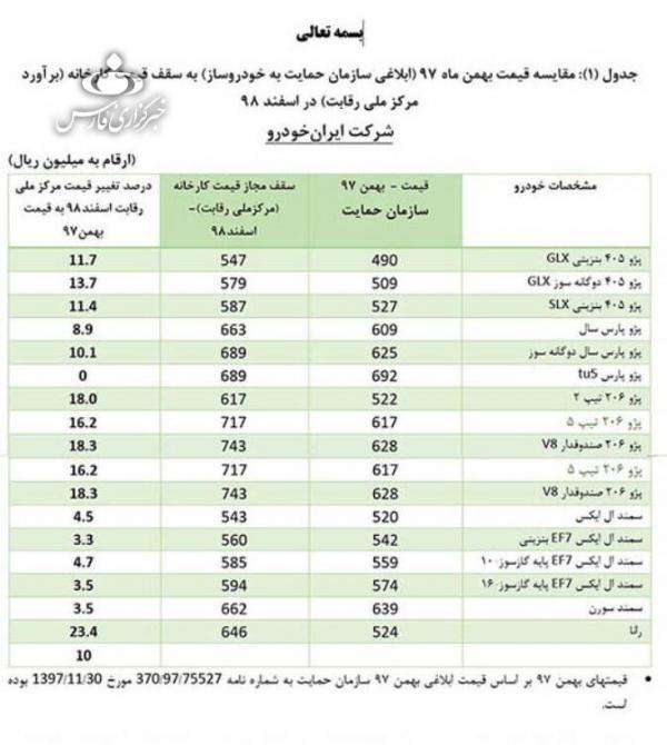 قیمت محصولات ایران خودرو و سایپا,اخبار خودرو,خبرهای خودرو,بازار خودرو