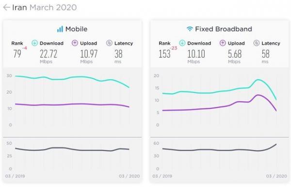 سرعت اینترنت موبایل ایران,اخبار دیجیتال,خبرهای دیجیتال,اخبار فناوری اطلاعات