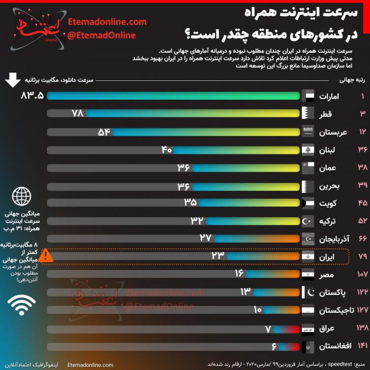 اینفوگرافیک در مورد سرعت اینترنتهمراه در کشورهای منطقه