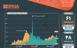 اینفوگرافیک ویروس کرونا در ایران