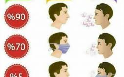 اینفوگرافیک فواید استفاده از ماسک برای مقابله با کرونا