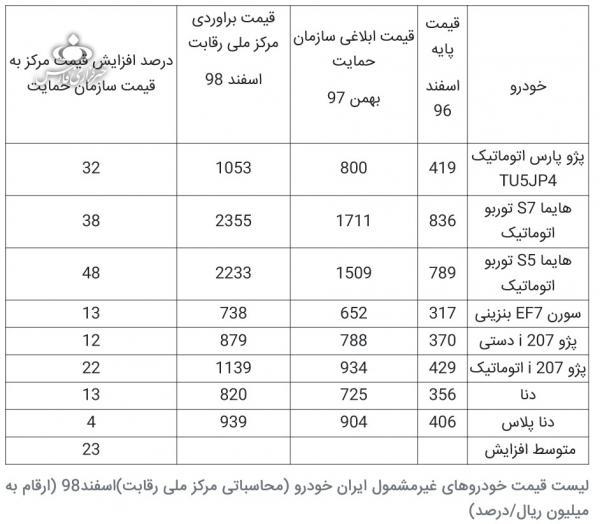 قیمت محصولات ایران خودرو,اخبار خودرو,خبرهای خودرو,بازار خودرو