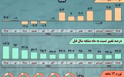 اینفوگرافیک در مورد تغییر قیمت مسکن در تهران