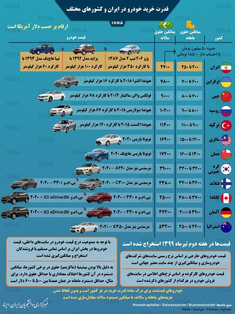 اینفوگرافیک مقایسه قدرت خرید خودرو در ایران و کشورهای مختلف جهان