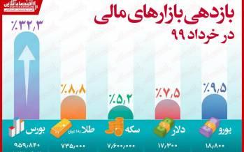 اینفوگرافیک در مورد بازارهای پربازده در خردادماه 99