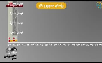 فیلم/ روسای جمهور و قیمت ارز در ایران؛ در ۴۰سال گذشته هر دلار برابر با چند تومان بوده؟