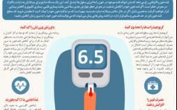 اینفوگرافیک در مورد روش های طبیعی برای کاهش قندخون