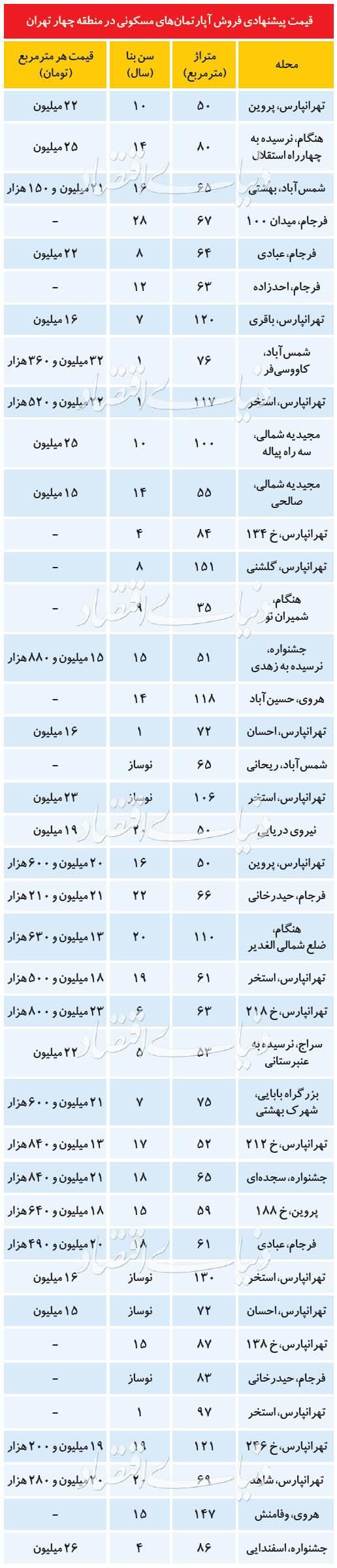 قیمت اجاره مسکن در تهران,اخبار اقتصادی,خبرهای اقتصادی,مسکن و عمران