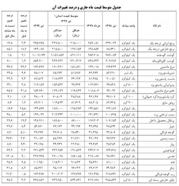 تورم در ایران,اخبار اقتصادی,خبرهای اقتصادی,اقتصاد کلان