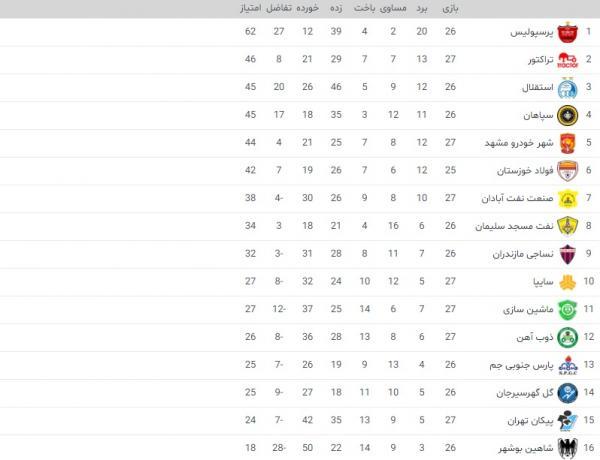 هفته بیست و هفتم لیگ برتر فوتبال,اخبار فوتبال,خبرهای فوتبال,لیگ برتر و جام حذفی