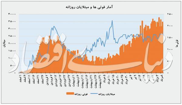 آمار فوتی های کرونای تهران,اخبار پزشکی,خبرهای پزشکی,بهداشت