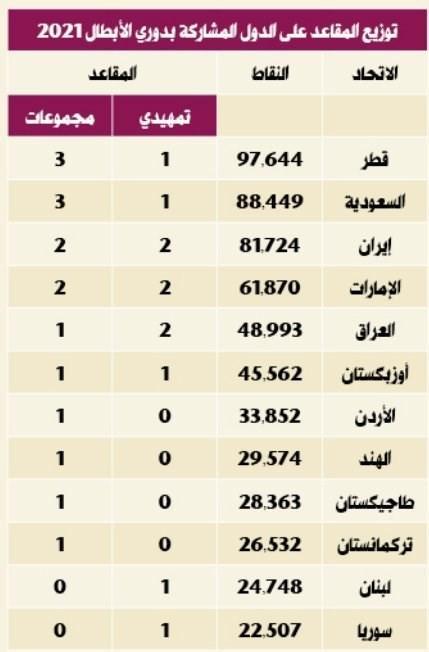 سهمیه فوتبال ایران در لیگ قهرمانان آسیا 2021,اخبار فوتبال,خبرهای فوتبال,لیگ قهرمانان و جام ملت ها