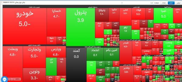 شاخص کل بورس99/06/31,اخبار اقتصادی,خبرهای اقتصادی,بورس و سهام