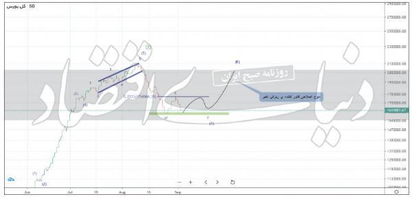 آخرین وضعیت بورس ایران,اخبار اقتصادی,خبرهای اقتصادی,بورس و سهام