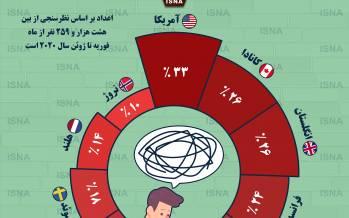 اینفوگرافیک در مورد میزان استرس مردم برای کرونا در کشورهای جهان