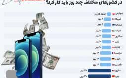 اینفوگرافیک در مورد میزان کار کردن برای خرید آیفون 12