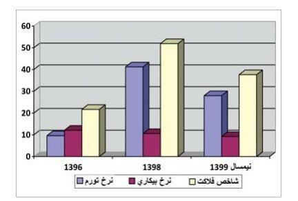 شاخص فلاکت در ایران,اخبار اقتصادی,خبرهای اقتصادی,اقتصاد کلان