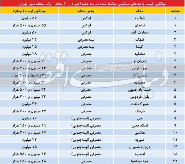 قیمت مسکن ملی,اخبار اقتصادی,خبرهای اقتصادی,مسکن و عمران
