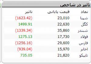 شاخص کل بورس99/07/09,اخبار اقتصادی,خبرهای اقتصادی,بورس و سهام