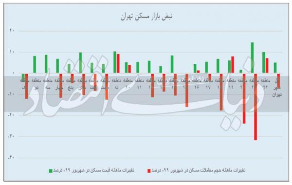 معاملات مسکن شمال تهران,اخبار اقتصادی,خبرهای اقتصادی,مسکن و عمران