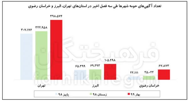 افزایش قیمت مسکن در تهران,اخبار اقتصادی,خبرهای اقتصادی,مسکن و عمران