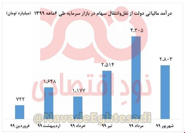 درآمد مالیاتی دولت از بورس,اخبار اقتصادی,خبرهای اقتصادی,بورس و سهام