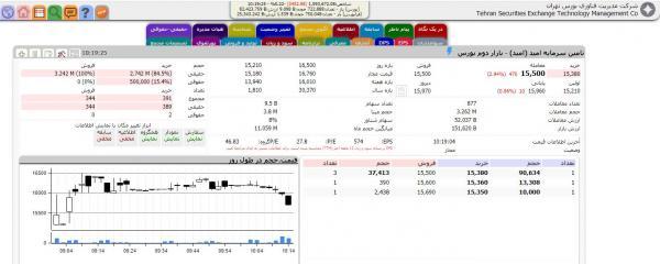 شاخص کل بورس99/07/22,اخبار اقتصادی,خبرهای اقتصادی,بورس و سهام