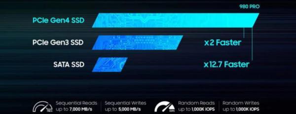 حافظه ۹۸۰ پرو SSD سامسونگ,اخبار دیجیتال,خبرهای دیجیتال,لپ تاپ و کامپیوتر