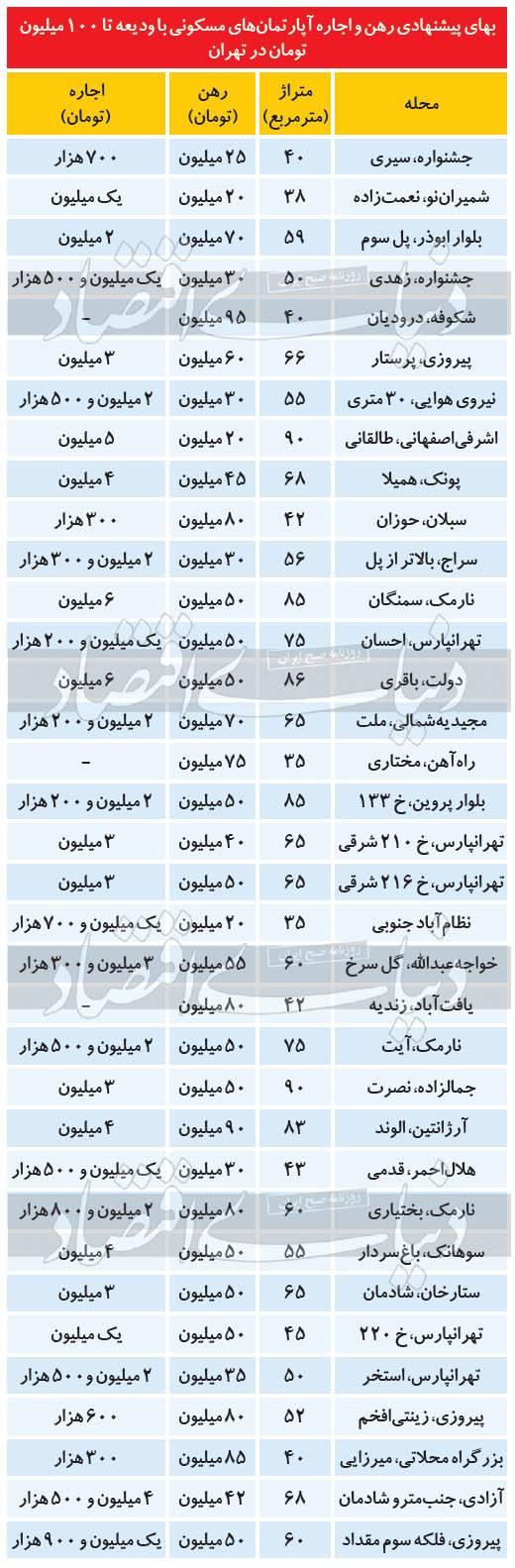 اجاره بها درتهران,اخبار اقتصادی,خبرهای اقتصادی,مسکن و عمران
