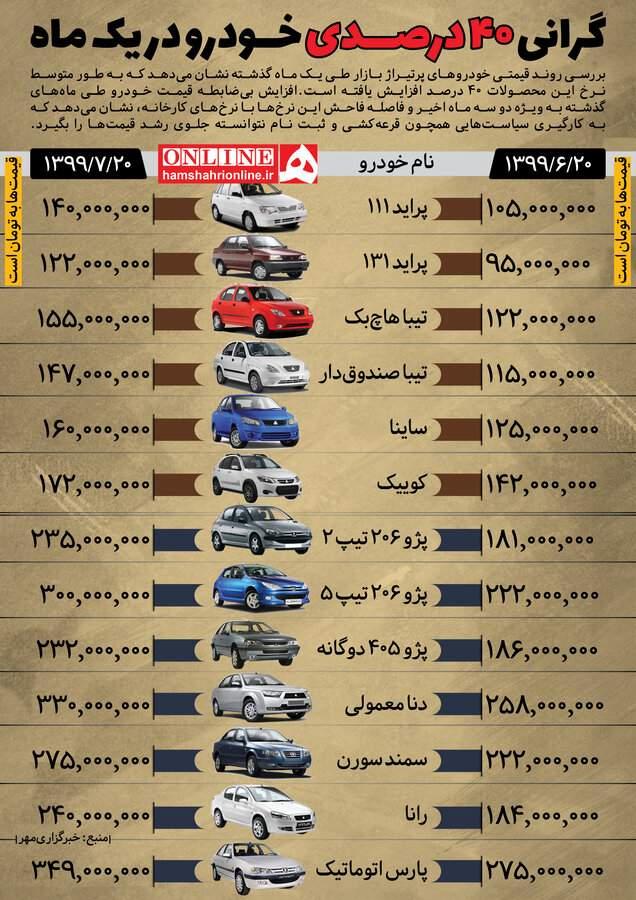 اینفوگرافیک در مورد افزایش قیمت خودرو