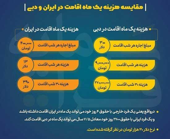 اینفوگرافیک در مورد هزینه اقامت در ایران و دبی