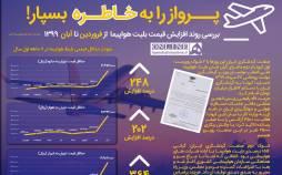 اینفوگرافیک در مورد پروازهای داخلی از فروردین تا آبان ۹۹