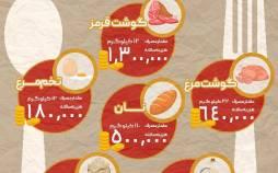 اینفوگرافیک در مورد هزینه سالیانه کالای اساسی مصرفی هر ایرانی