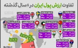اینفوگرافیک در مورد تفاوت ارزش پول ایران در ۸ سال گذشته