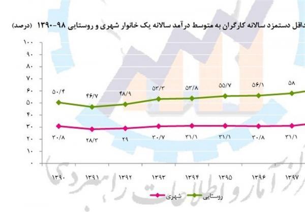 هزینه مردم ایران برای بهداشت و درمان پس از کرونا,اخبار پزشکی,خبرهای پزشکی,بهداشت