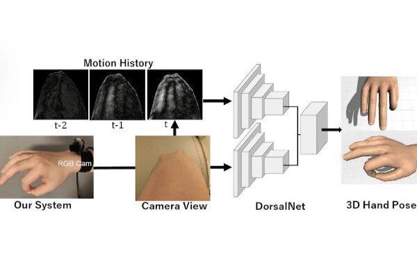 دوربینی برای ردیابی حرکات دست بدون دیدن انگشتان,اخبار علمی,خبرهای علمی,اختراعات و پژوهش