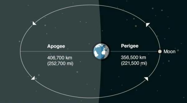 ماه در اوج زمینی