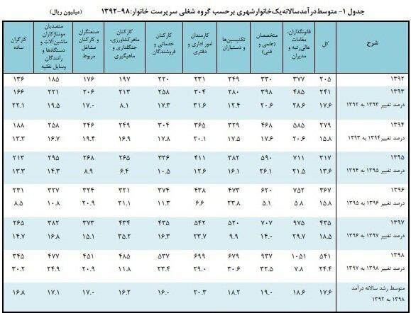 ررسی هزینه و درآمد,درآمد خانوارهای ایرانی
