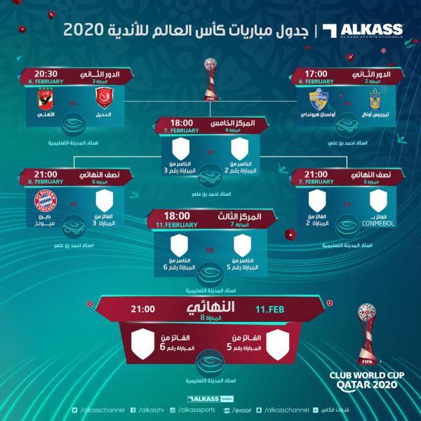 جام باشگاههای جهان,قرعه کشی جام باشگاههای جهان