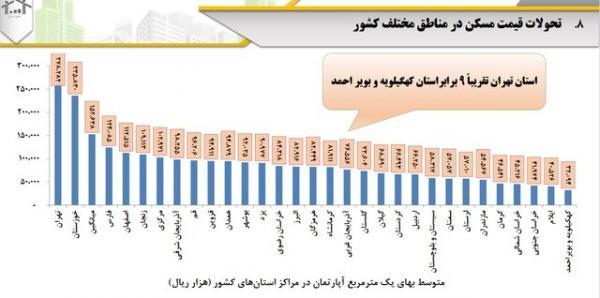 قیمت مسکن در شهرهای ایران, مسکن