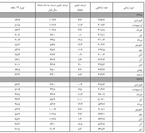 قیمت مسکن در تهران,افزایش قیمت مسکن در تهران