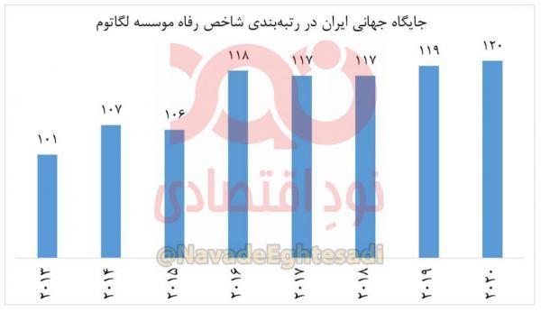 رفاه ایرانیان در جهان طی دوره دولت روحانی,وضعیت رفاه مردم ایران در دولت حسن روحانی
