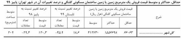 قیمت خانه در تهران,متوسط قیمت فروش هر مترمربع زیربنای مسکونی