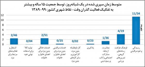 روابط اجتماعی در جامعه ایران, اوقات فراغت ایرانیان