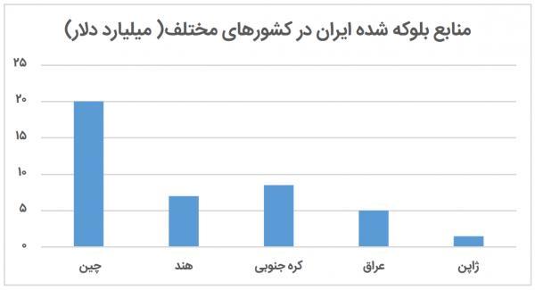 منابع بلوکه شده ایران در کشورهای مختلف,جدول منابع بلوکه شده ایران در کشورهای مختلف