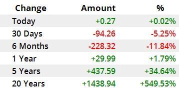 قیمت نفت و طلا در بازارهای جهانی,قیمت نفت