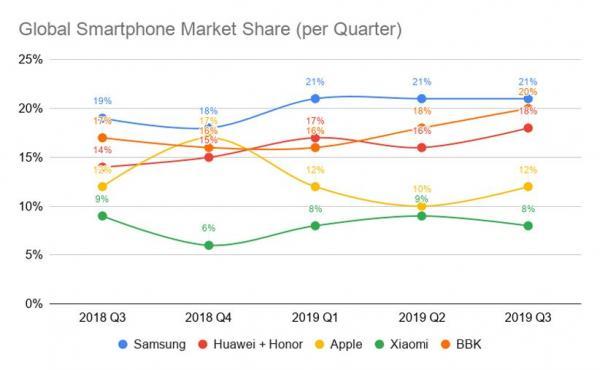 BBK Electronics,وضعیت برندهای BBK در بازار جهانی,معرفی کمپانی BBK,دومین تولیدکننده بزرگ گوشی در جهان,زمان ساخت شرکت BBK